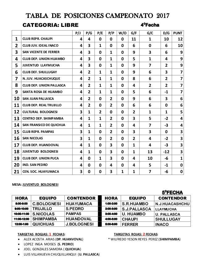 TABLA DE POSICIONES CAMPEONATO 2017 CATEGORIA: LIBRE 4⁰Fecha P/J P/G P/E P/P W/O G/F G/C D/G PUNT 1 CLUB REPR. CHAUPI 4 4 ...