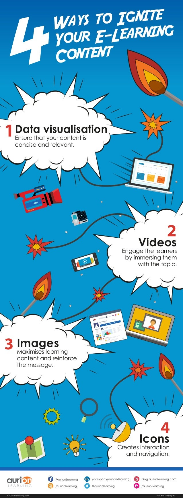 Videos Engage the learners by immersing them with the topic. Images Maximises learning content and reinforce the message. ...