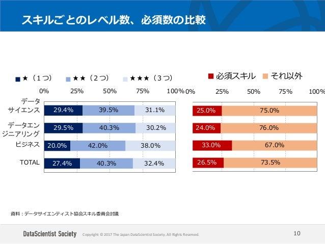 Copyright © 2017 The Japan DataScientist Society. All Rights Reserved. スキルごとのレベル数、必須数の比較 10 資料:データサイエンティスト協会スキル委員会討議 25.0%...
