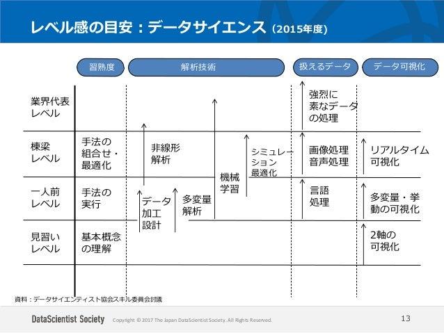 Copyright © 2017 The Japan DataScientist Society. All Rights Reserved. レベル感の目安:データサイエンス(2015年度) 13 業界代表 レベル 棟梁 レベル 一人前 レベル...