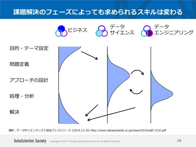 Copyright © 2017 The Japan DataScientist Society. All Rights Reserved. 課題解決のフェーズによっても求められるスキルは変わる 18 目的・テーマ設定 問題定義 アプローチの設...