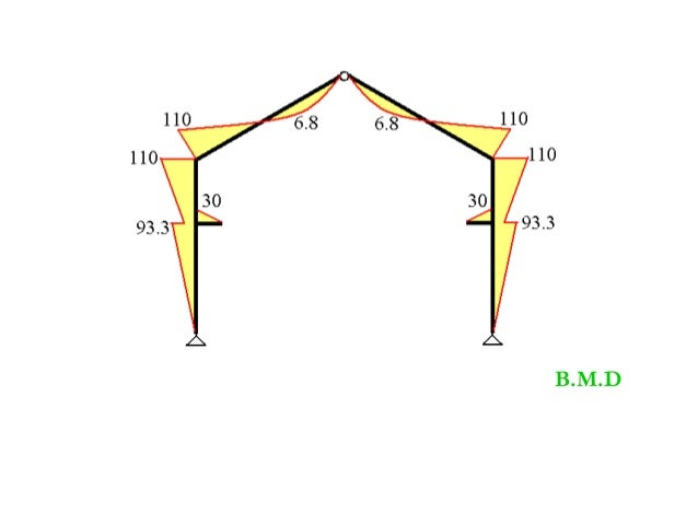 Bending Moment Diagram Frame Examples Wiring Diagram