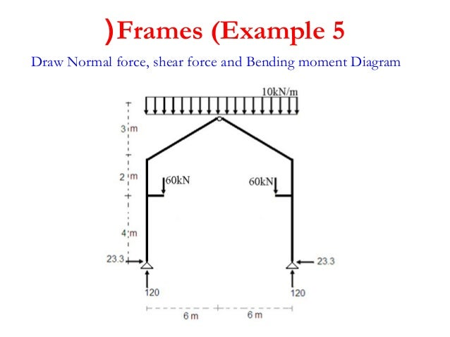 4th 2 lecture shear and moment diagram structure i rh slideshare net rigid frame bending moment diagram portal frame bending moment diagram