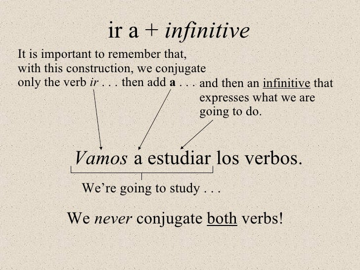 Image result for ir a infinitive