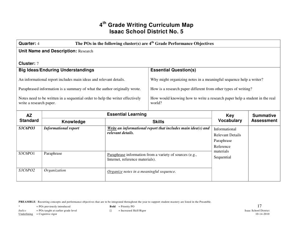 Thesis on curriculum mapping