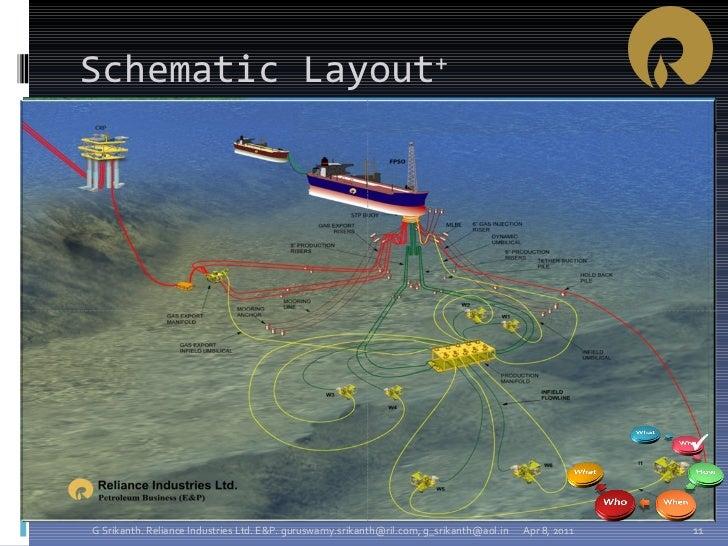 Schematic Layout + Apr 8, 2011 G Srikanth. Reliance Industries Ltd. E&P. guruswamy.srikanth@ril.com, g_srikanth@aol.in 