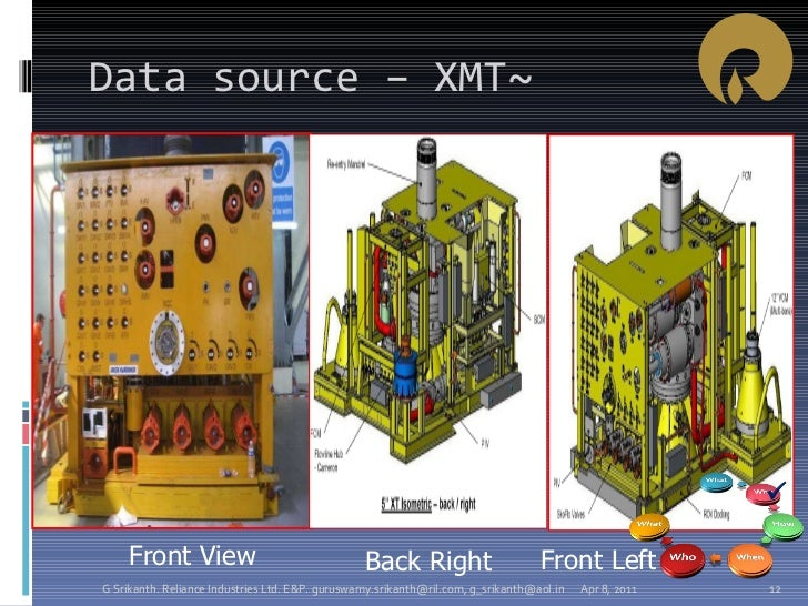 Data source – XMT~ Front View Front Left Back Right Apr 8, 2011 G Srikanth. Reliance Industries Ltd. E&P. guruswamy.srikan...