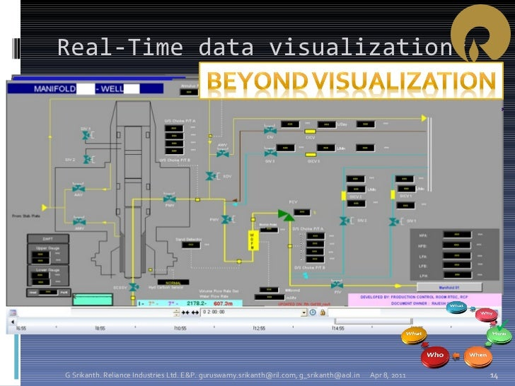 Real-Time data visualization* Apr 8, 2011 G Srikanth. Reliance Industries Ltd. E&P. guruswamy.srikanth@ril.com, g_srikanth...
