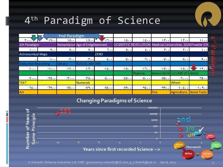 4 th  Paradigm of Science Apr 8, 2011 G Srikanth. Reliance Industries Ltd. E&P. guruswamy.srikanth@ril.com, g_srikanth@aol...