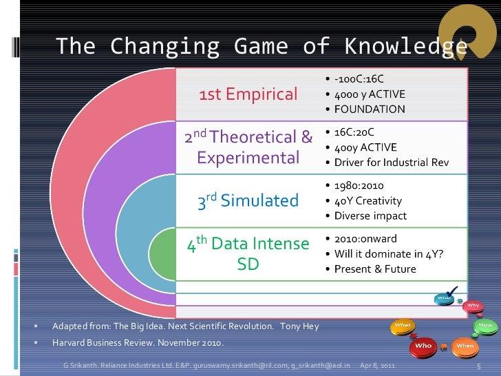 The Changing Game of Knowledge <ul><li>Adapted from: The Big Idea. Next Scientific Revolution.  Tony Hey </li></ul><ul><li...