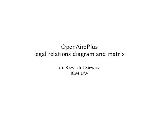 OpenAirePlus legal relations diagram and matrix dr. Krzysztof Siewicz ICM UW
