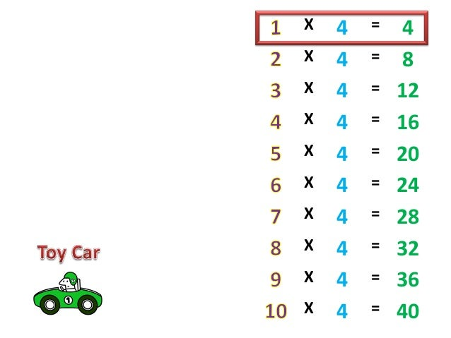 4 times table project perakul multiplication for the for Multiplication table de 4