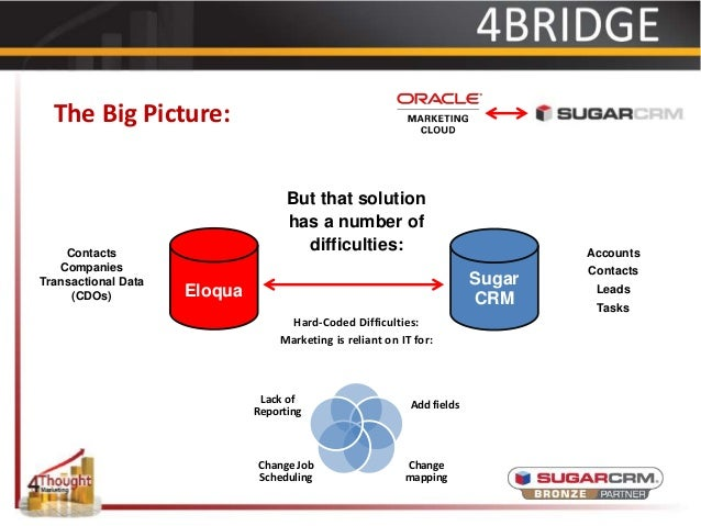 SugarCRM to Eloqua 4Bridge Integration Engine™