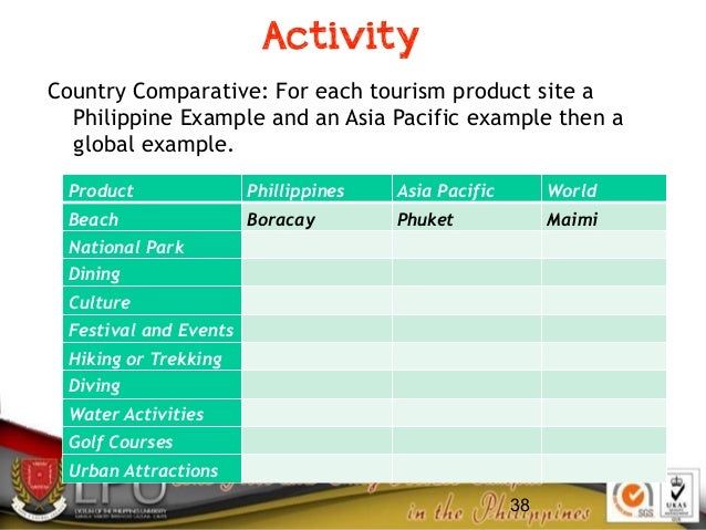 38 Activity Country Comparative: For each tourism product site a Philippine Example and an Asia Pacific example then a glo...