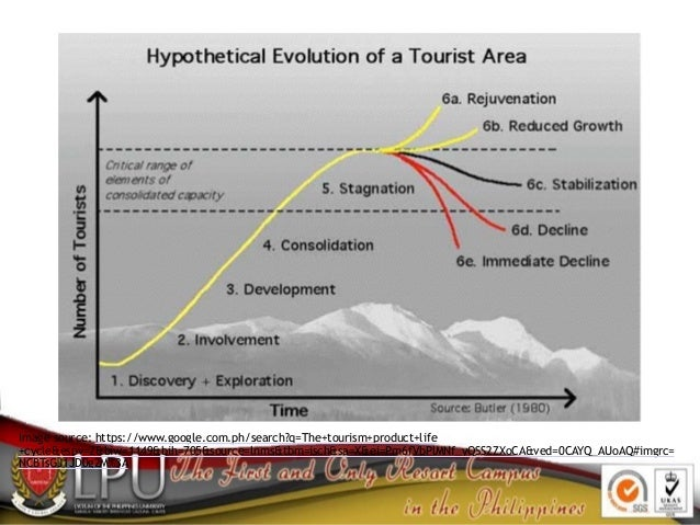 Image source: https://www.google.com.ph/search?q=The+tourism+product+life +cycle&espv=2&biw=1149&bih=705&source=lnms&tbm=i...