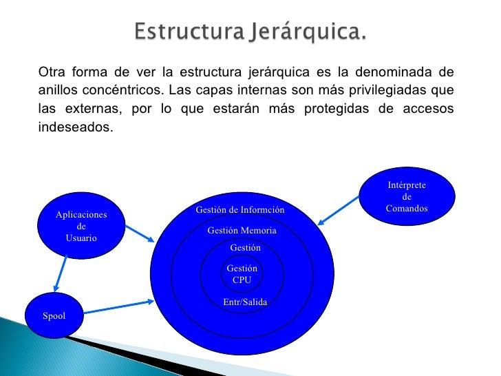 Estructura De Los Sistemas Operativos 2