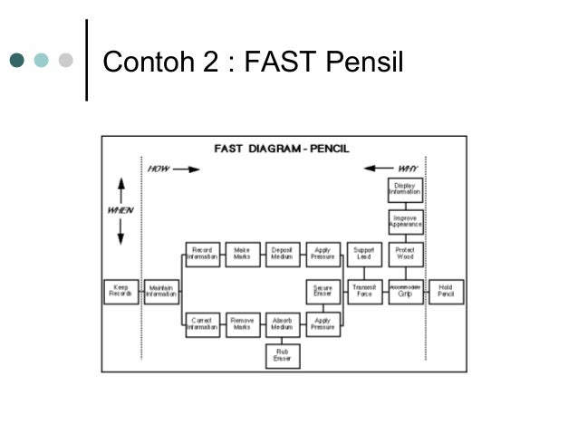 4 value management fast contoh 2 fast pensil ccuart Image collections