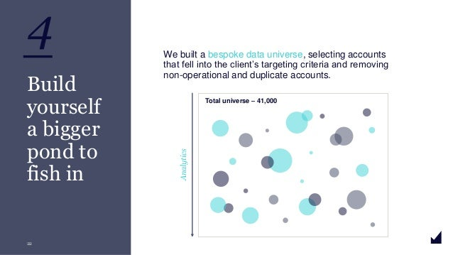 © The Marketing Practice 2020 4 22 Build yourself a bigger pond to fish in We built a bespoke data universe, selecting acc...