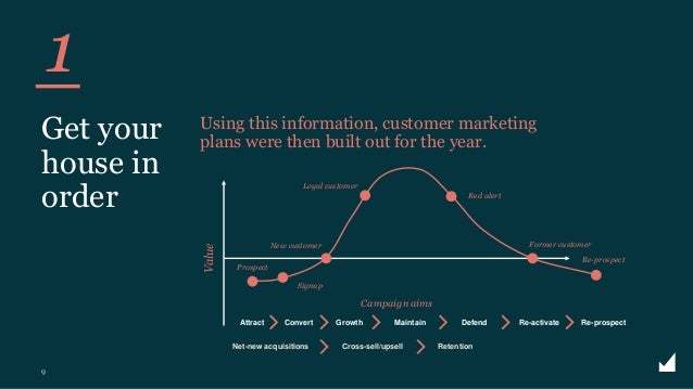 © The Marketing Practice 2020 1 9 Get your house in order Using this information, customer marketing plans were then built...