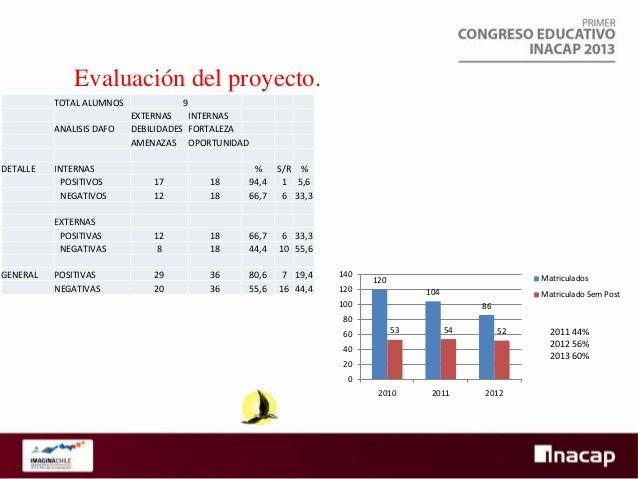 INACAP - ANTOFAGASTA  AREA INFORMATICA  DINAMICA DE ANALISIS DE DESARROLLO DE ASIGNATURA. OBJETIVO: IDENTIFICACION DE LAS ...