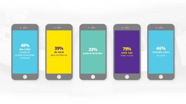 39% consultam aprevisãodo tempoouacessam páginasdesites deeducaçãoe aprendizagem