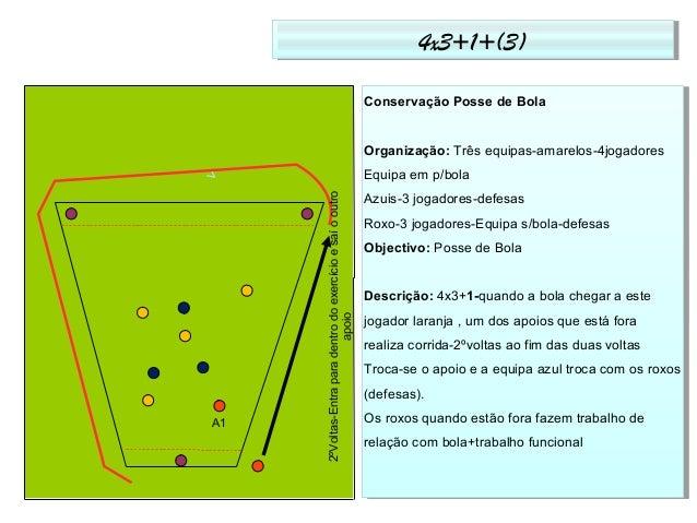 4x3+1+(3)4x3+1+(3) Conservação Posse de Bola Organização: Três equipas-amarelos-4jogadores Equipa em p/bola Azuis-3 jogado...