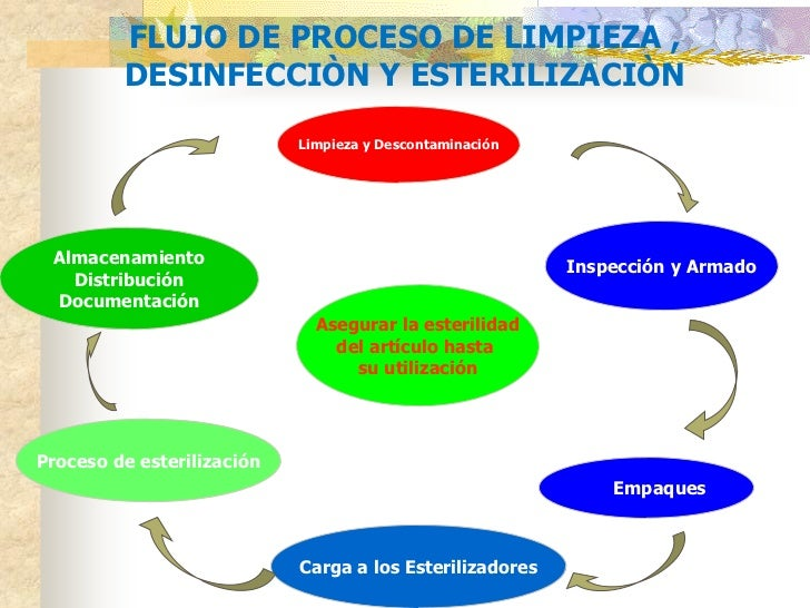 Conceptos modernos esterilizaci n y desinfeccion cicat salud for Limpieza y desinfeccion de equipos