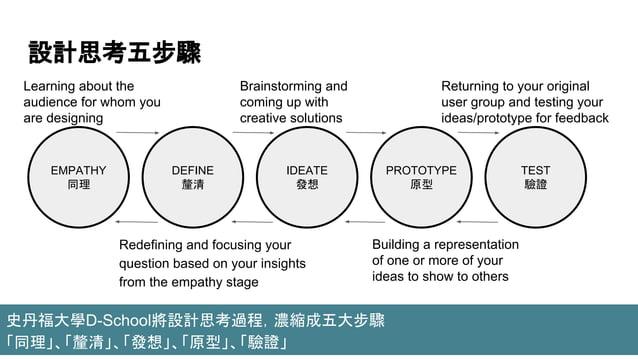 設計思考五步驟 EMPATHY 同理 DEFINE 釐清 IDEATE 發想 TEST 驗證 PROTOTYPE 原型 史丹福大學D-School將設計思考過程,濃縮成五大步驟 「同理」、「釐清」、「發想」、「原型」、「驗證」 Learning...