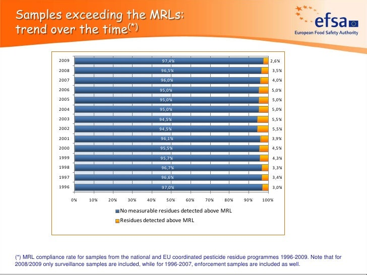 Samples exceeding the MRLs:trend over the time(*)                2009                                      97,4%          ...