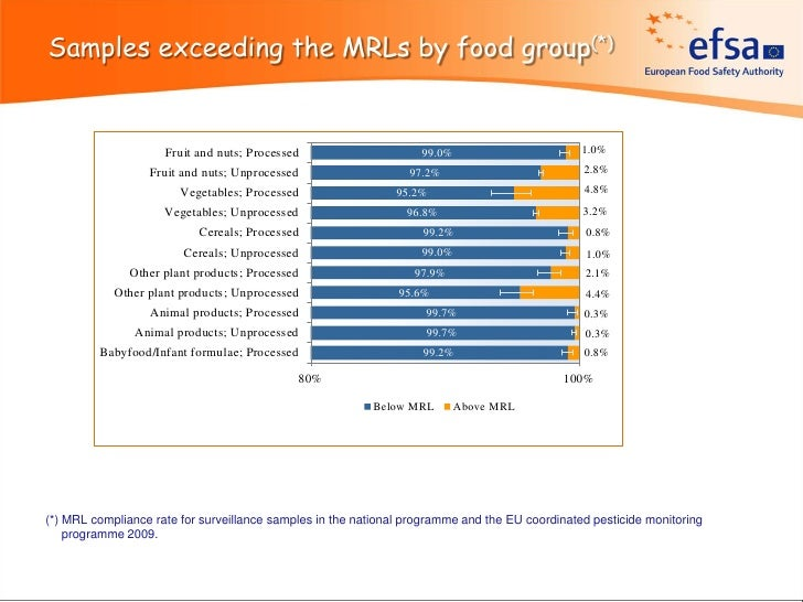 Samples exceeding the MRLs by food group(*)                     Fruit and nuts; Processed                     99.0%       ...