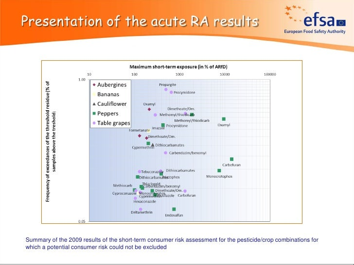 Presentation of the acute RA resultsSummary of the 2009 results of the short-term consumer risk assessment for the pestici...