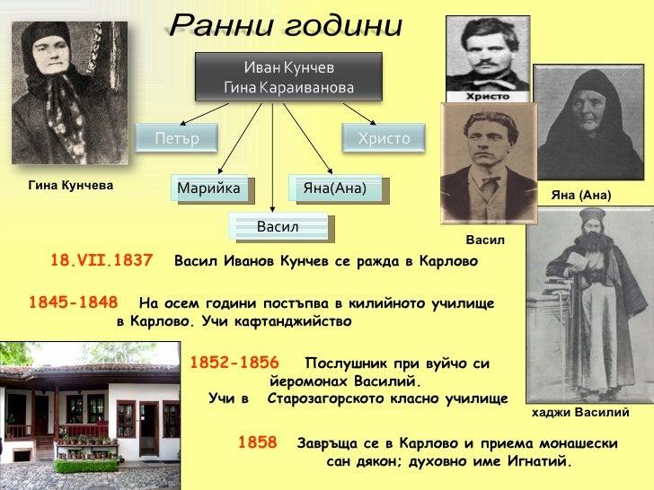 1858   Завръща се в Карлово и приема монашески  сан   дякон;   духовно име Игнатий .  1852- 18 56   Послушник при вуйчо си...
