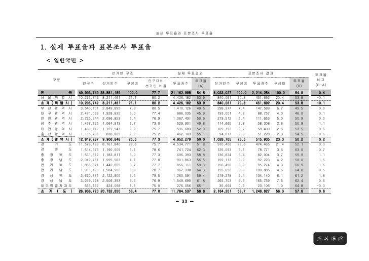 실제 투표율과 표본조사 투표율1. 실제 투표율과 표본조사 투표율 < 일반국민 >                              선거인 구조                      실제 투표결과             ...
