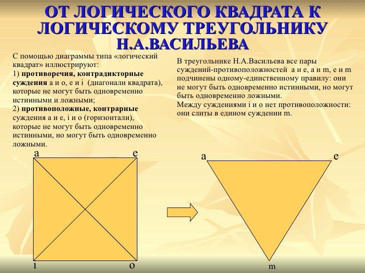 ОТ ЛОГИЧЕСКОГО КВАДРАТА К ЛОГИЧЕСКОМУ ТРЕУГОЛЬНИКУ  Н.А.ВАСИЛЬЕВА <ul><li>С помощью диаграммы типа «логический  </li></ul>...