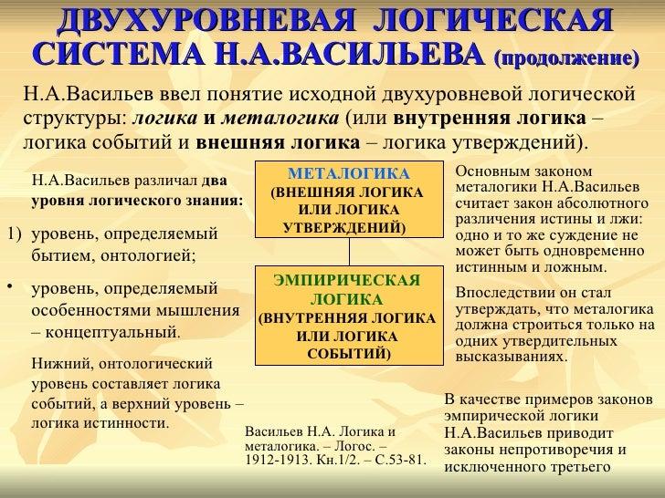 ДВУХУРОВНЕВАЯ  ЛОГИЧЕСКАЯ СИСТЕМА Н.А.ВАСИЛЬЕВА  (продолжение) <ul><li>Н. A .Васильев ввел понятие исходной двухуровневой ...