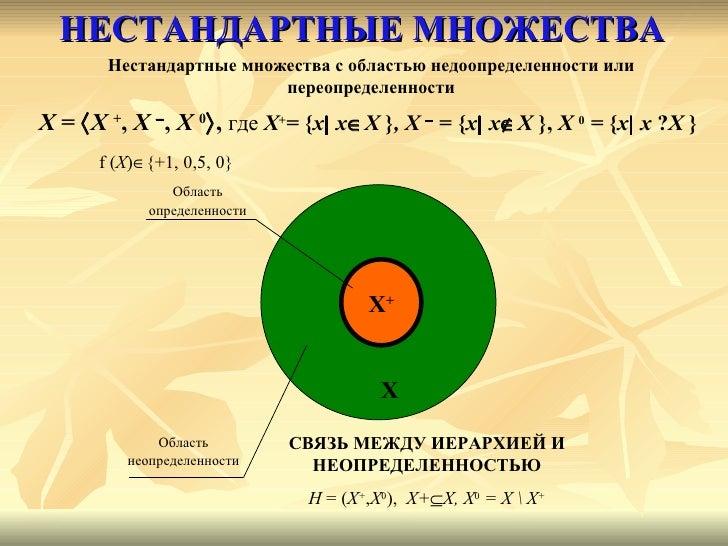 НЕСТАНДАРТНЫЕ МНОЖЕСТВА C ВЯЗЬ МЕЖДУ ИЕРАРХИЕЙ И НЕОПРЕДЕЛЕННОСТЬЮ H   = ( X + , X 0 ),  X+  X, X 0   = X  X + X + X Обла...