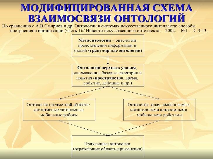 МОДИФИЦИРОВАННАЯ СХЕМА ВЗАИМОСВЯЗИ ОНТОЛОГИЙ <ul><li>По сравнению с А.В.Смирнов и др. Онтологии в системах искусственного ...