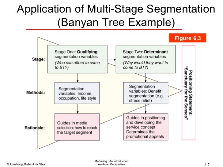 banyan tree market segmentation How would you describe the appropriate target market(s) for banyan tree  in general the target segment was those in their 30s and 40s that wanted luxury.