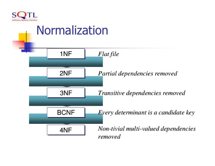What is Normalization? 1NF, 2NF, 3NF & BCNF with Examples