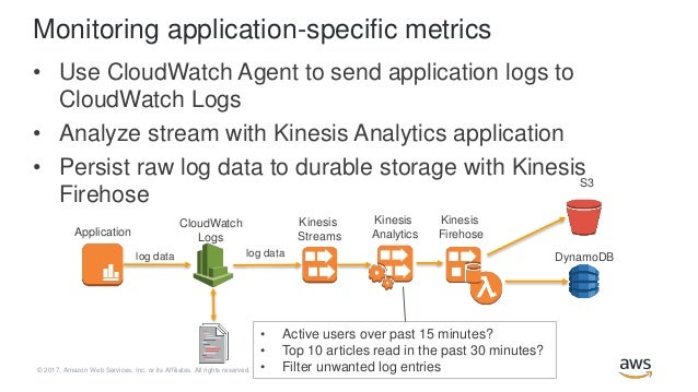 Real-time Application Monitoring with Amazon Kinesis and