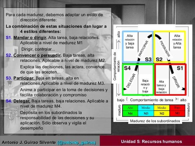 Antonio J. Guirao SilventeAntonio J. Guirao Silvente (@antonio_guirao)(@antonio_guirao) Unidad 5: Recursos humanos Para ca...