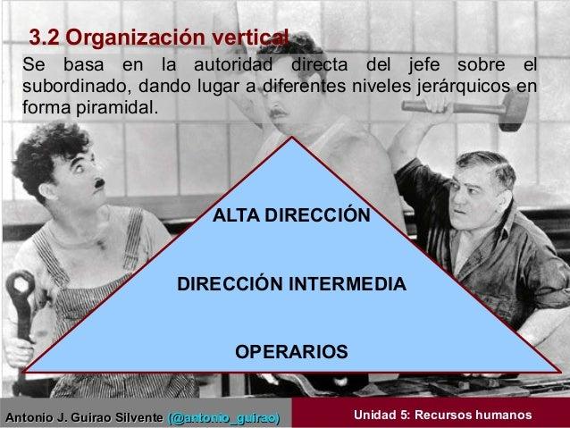 Antonio J. Guirao SilventeAntonio J. Guirao Silvente (@antonio_guirao)(@antonio_guirao) Unidad 5: Recursos humanos Se basa...