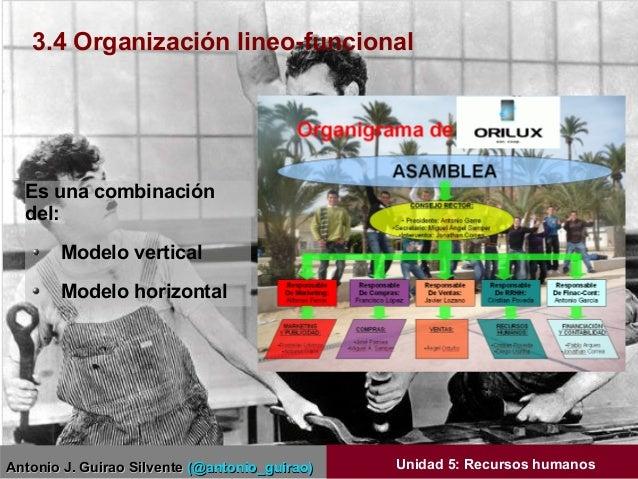 Antonio J. Guirao SilventeAntonio J. Guirao Silvente (@antonio_guirao)(@antonio_guirao) Unidad 5: Recursos humanos Es una ...