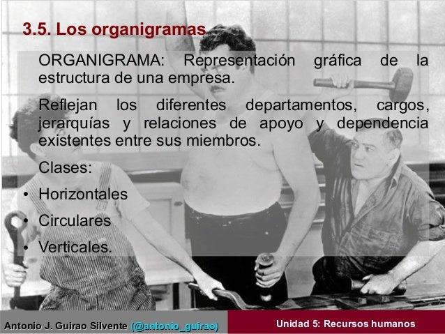Antonio J. Guirao SilventeAntonio J. Guirao Silvente (@antonio_guirao)(@antonio_guirao) Unidad 5: Recursos humanos ORGANIG...