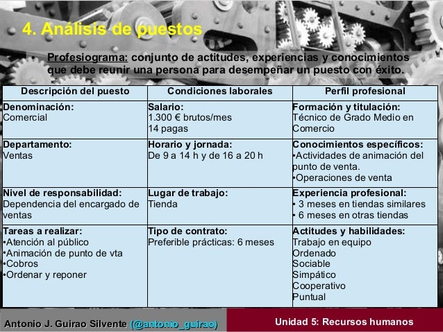 Antonio J. Guirao SilventeAntonio J. Guirao Silvente (@antonio_guirao)(@antonio_guirao) Unidad 5: Recursos humanos ● Profe...
