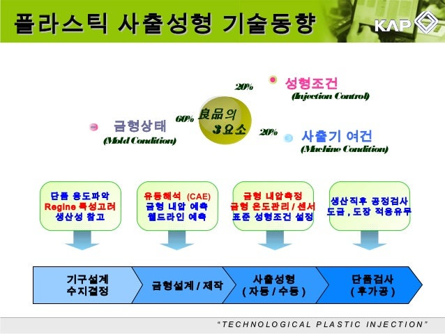 Kap 업종별기술세미나 12년 11월 2