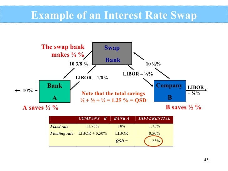 Fx options interest rate