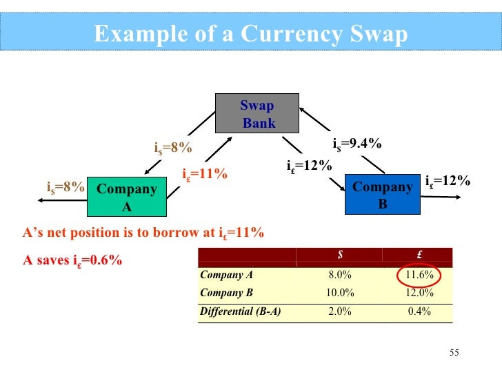 Forex swap means как поставить замок на форексе