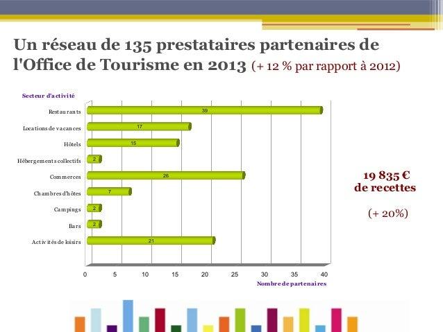 Un réseau de 135 prestataires partenaires de l'Office de Tourisme en 2013 (+ 12% par rapport à 2012) Sect eur d'act iv it...