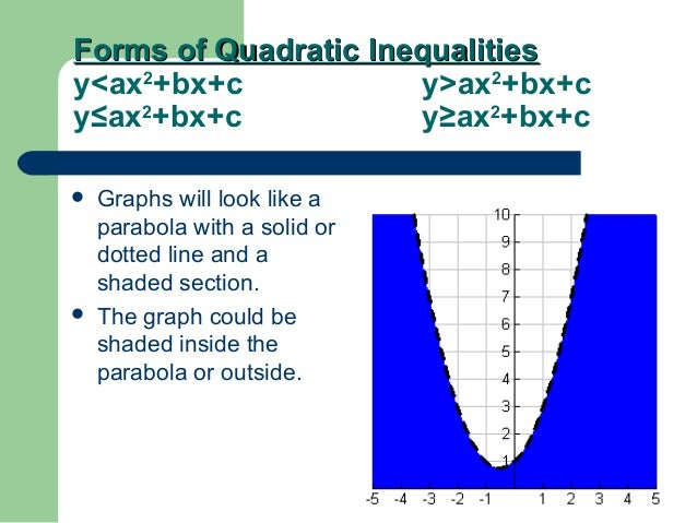 4.9 Graphing Quadratic Inequalities